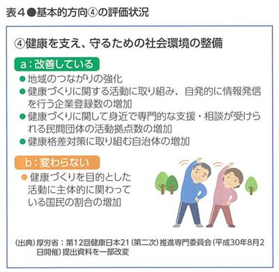 日本 21 健康